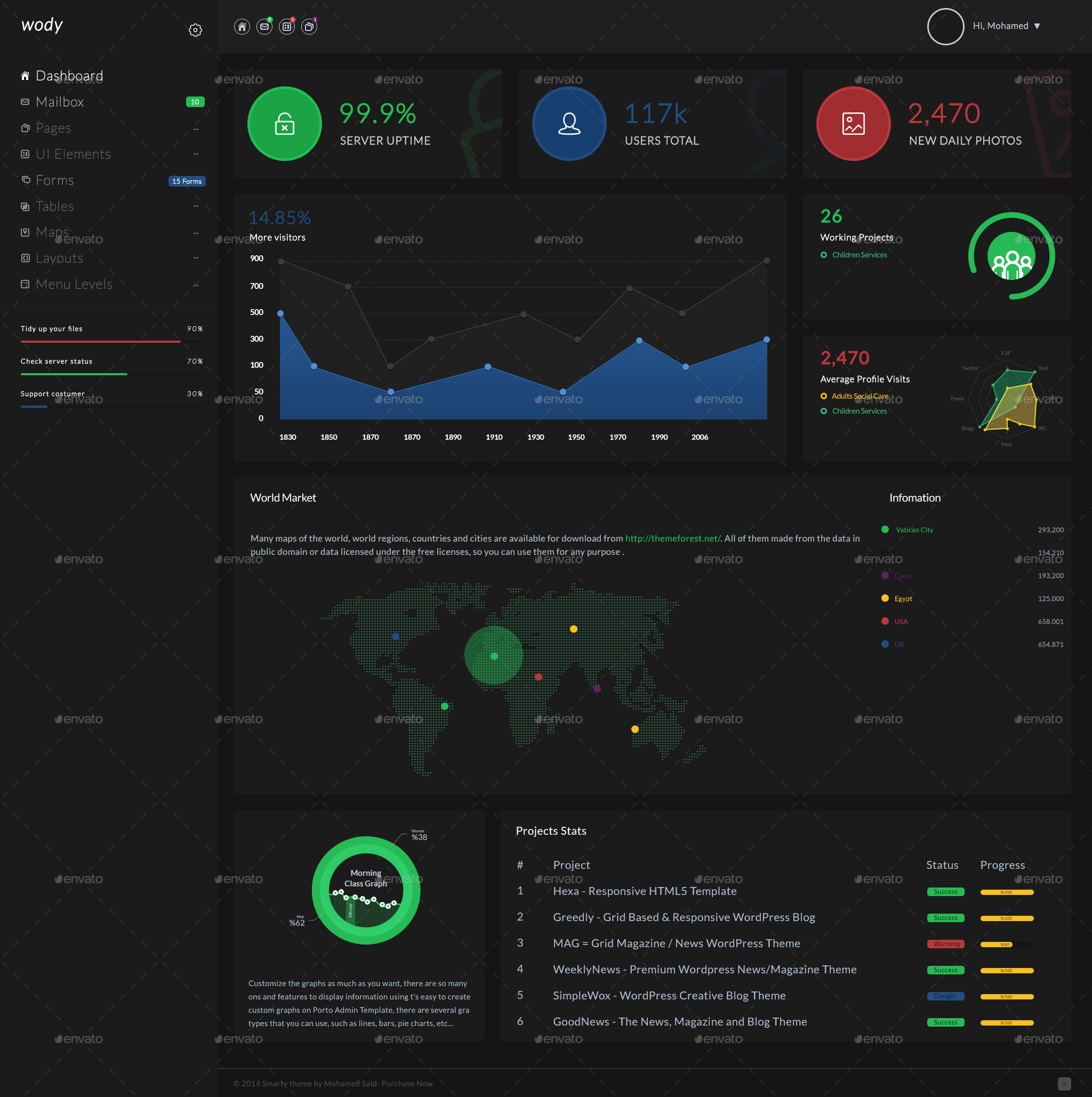 Wody Web App Bootstrap Admin Template By Ra Themes