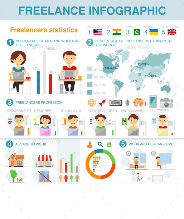 Freelance Infographic - Infographics