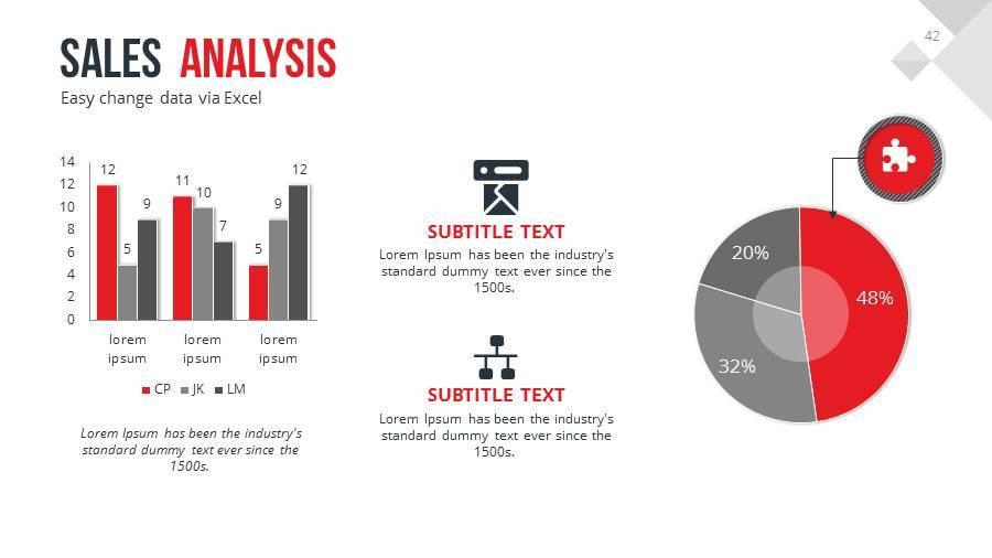 sales analysis presentation