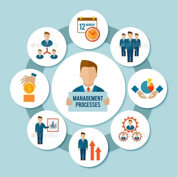 Management Process Concept - Concepts Business