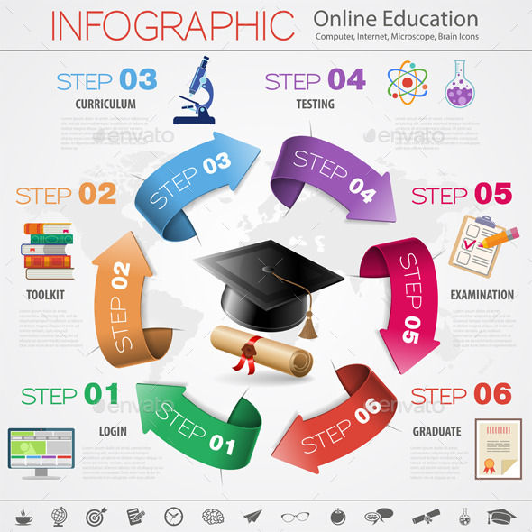 Online Education - Industries Business