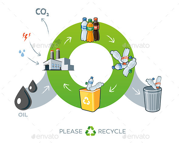 Plastics Recycling Cycle - Miscellaneous Characters