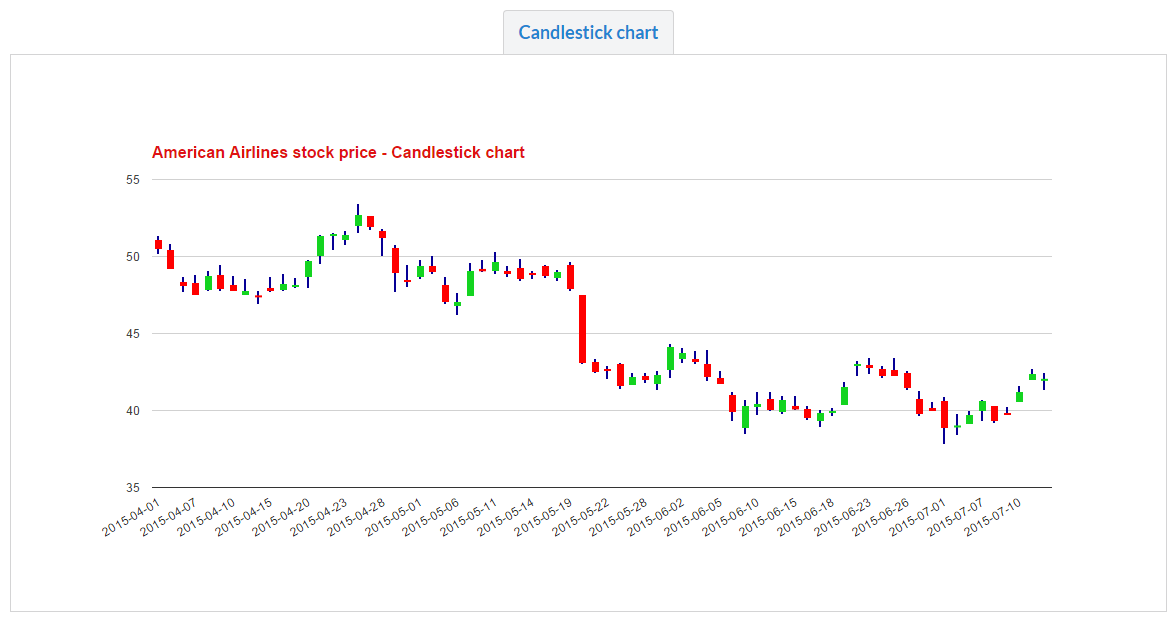 Dynamic stock charts javascript plugin by financialtechnology dynamic stock charts javascript plugin ccuart