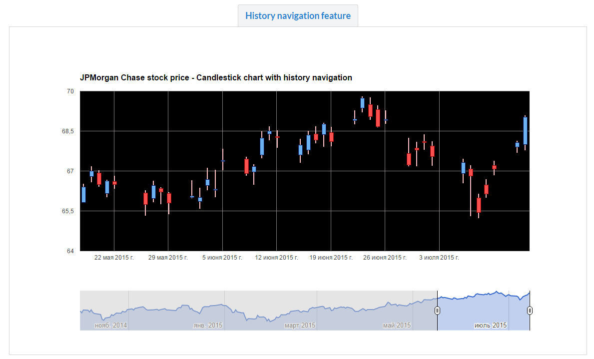 Dynamic stock charts javascript plugin by financialtechnology dynamic stock charts javascript plugin ccuart Images