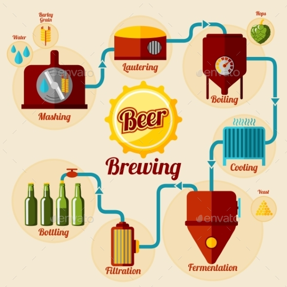 Beer Brewing Process Infographic. In Flat Style - Conceptual Vectors