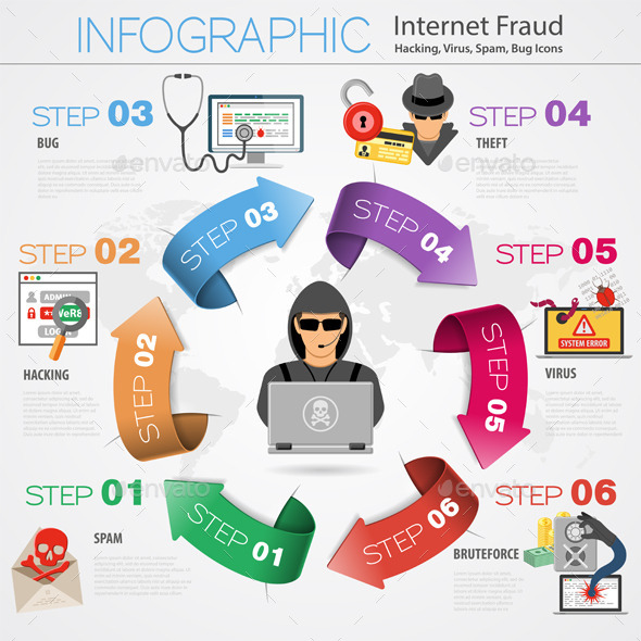 Internet Security Infographics - Web Technology