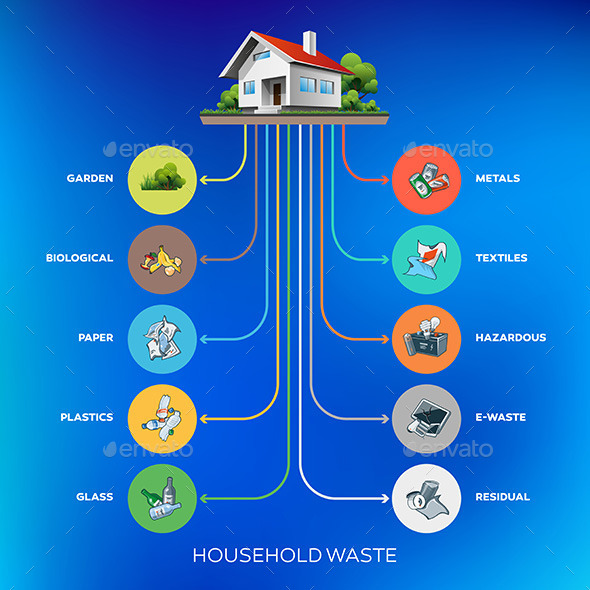 Household Waste Composition - Buildings Objects