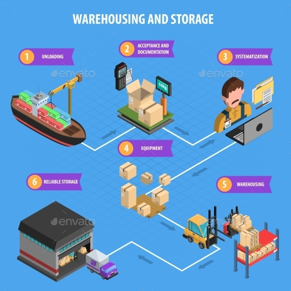 Warehousing And Storage Process Isometric Poster - Conceptual Vectors