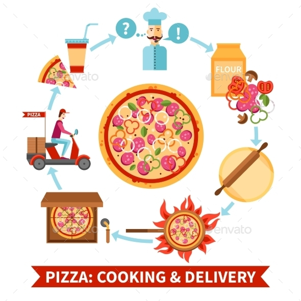 Pizzeria Cooking And Delivery Flowchart Banner - Miscellaneous Conceptual
