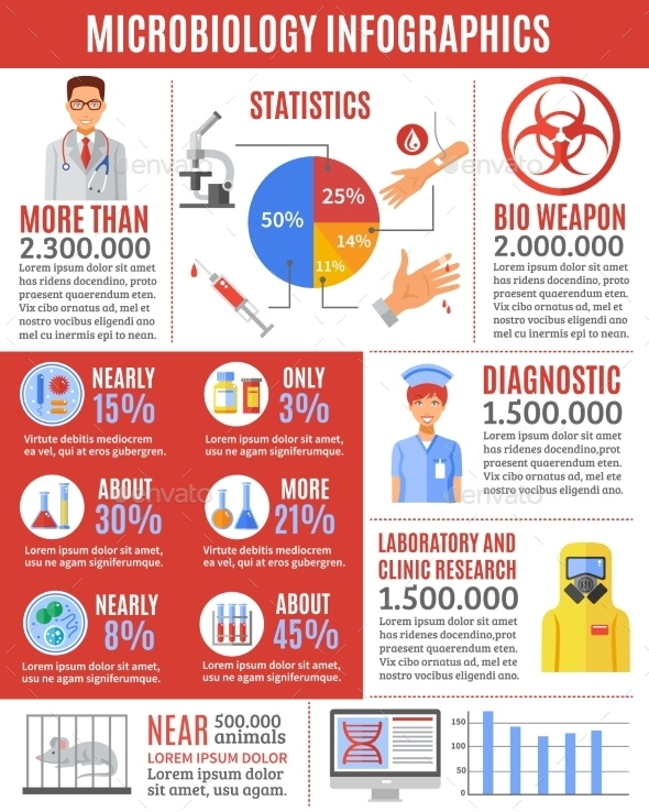 Infographic Microbiology Researches - Health/Medicine Conceptual