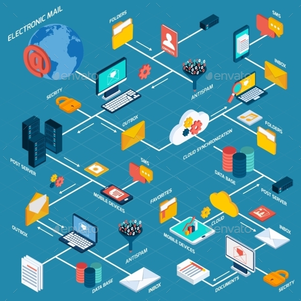 E-mail Flowchart Isometric - Communications Technology