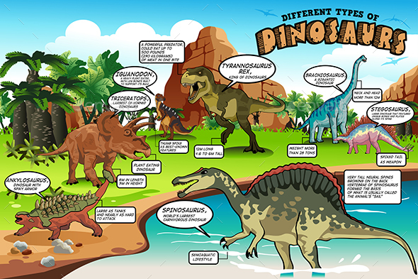 Different Types of Dinosaurs Infographic - Animals Characters