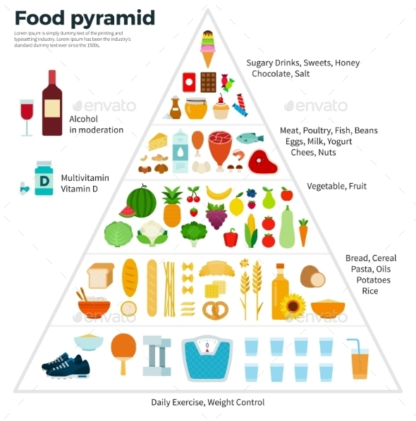 Food Guide Pyramid Healthy Eating - Food Objects