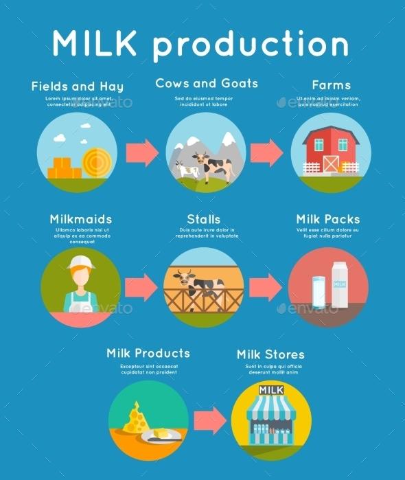 Milk Flat Concept - Food Objects