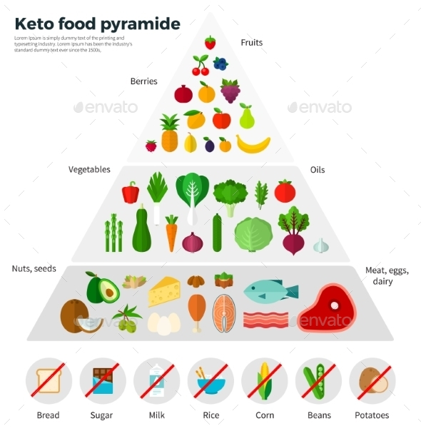 Healthy Eating Concept Keto Food Pyramide - Food Objects