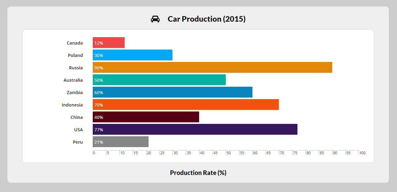 Solidgraphs css3 responsive bar graphs by peanutcode codecanyon s 3g ccuart Images