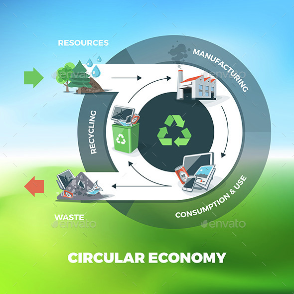 Circular Economy Illustration on Circle Background - Concepts Business