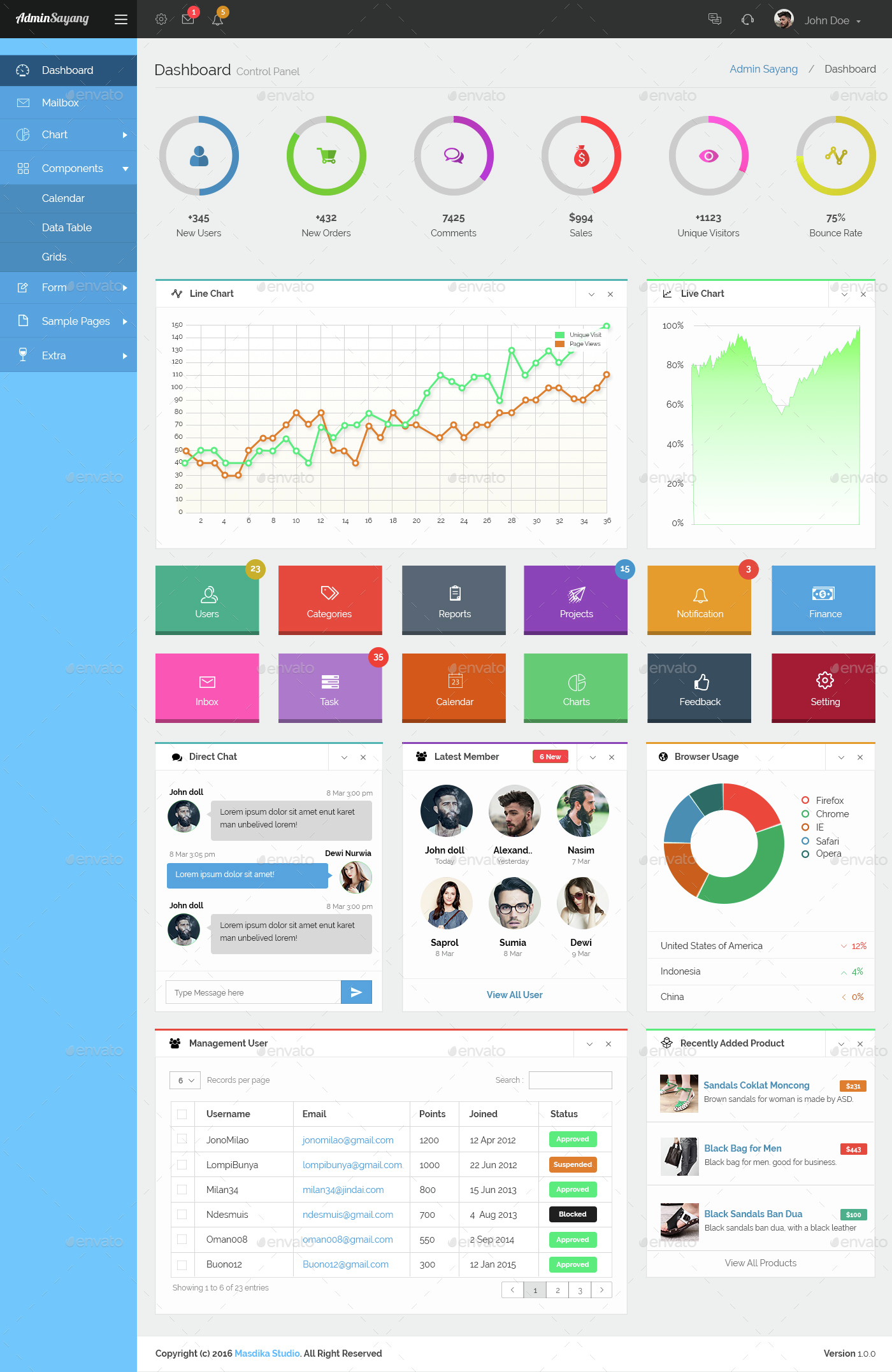 Sayang - Admin Dashboard UI KIT UI v1.0