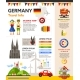 Germany Travel Info - Poster, Brochure Cover - GraphicRiver Item for Sale