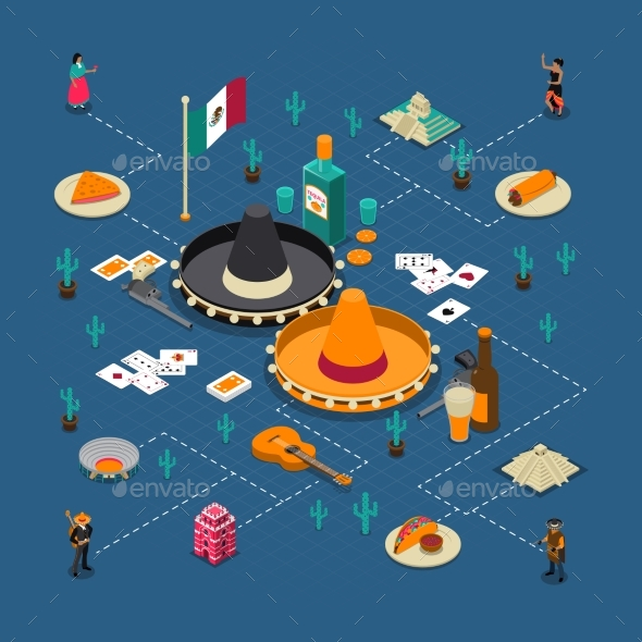 Mexican Touristic Attractions Isometric Flowchart - Travel Conceptual