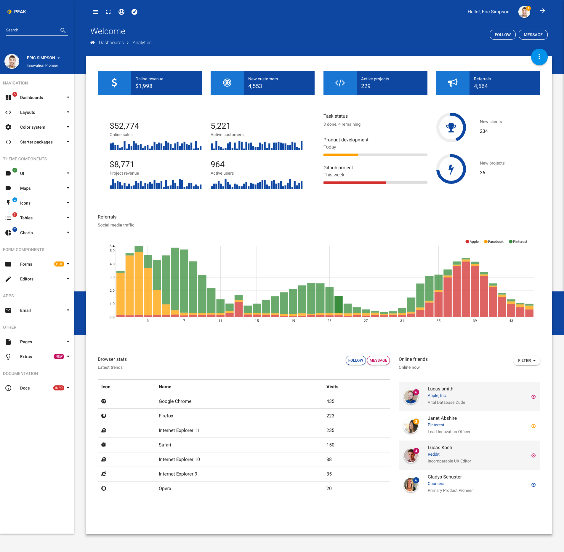 Peak - Material design Bootstrap 4 admin template by batchthemes ...