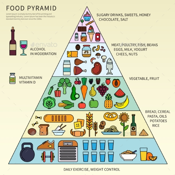 Food Pyramid with Five Levels - Food Objects