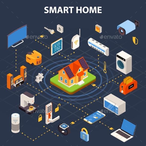 Smart Home Flowchart  Isometric Poster - Communications Technology