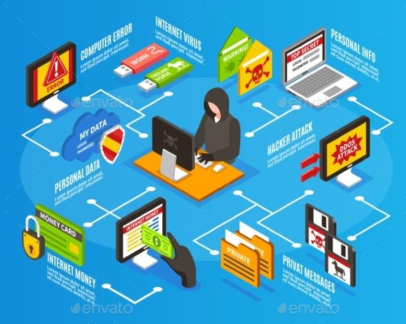 Internet Hacker Infographics - Web Technology