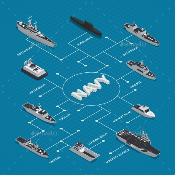 Military Boats Isometric Flowchart Composition - Man-made Objects Objects