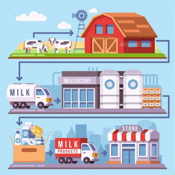 Milk Production Processing From a Dairy Farm - Industries Business