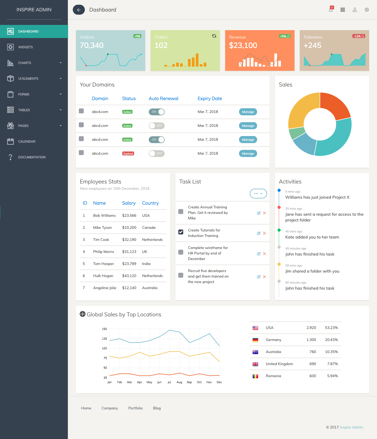 Inspire - Bootstrap 4 Admin Template by urbanui | ThemeForest
