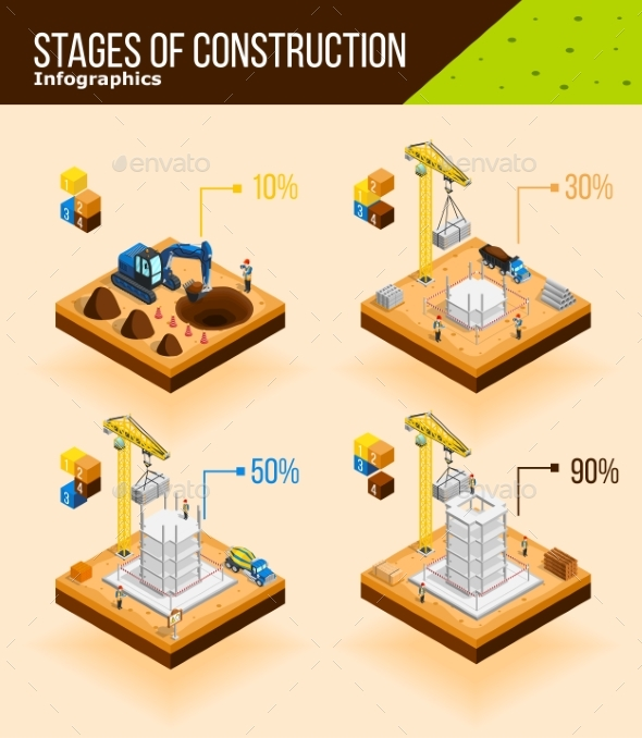 Construction Stages Infographic Poster - Industries Business