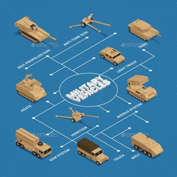 Military Vehicles Isometric Flowchart - Miscellaneous Vectors