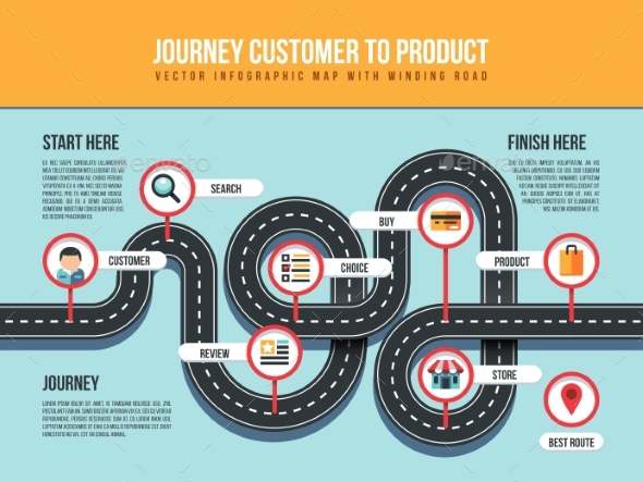 Journey Customer To Product Vector Infographic Map - Miscellaneous Vectors