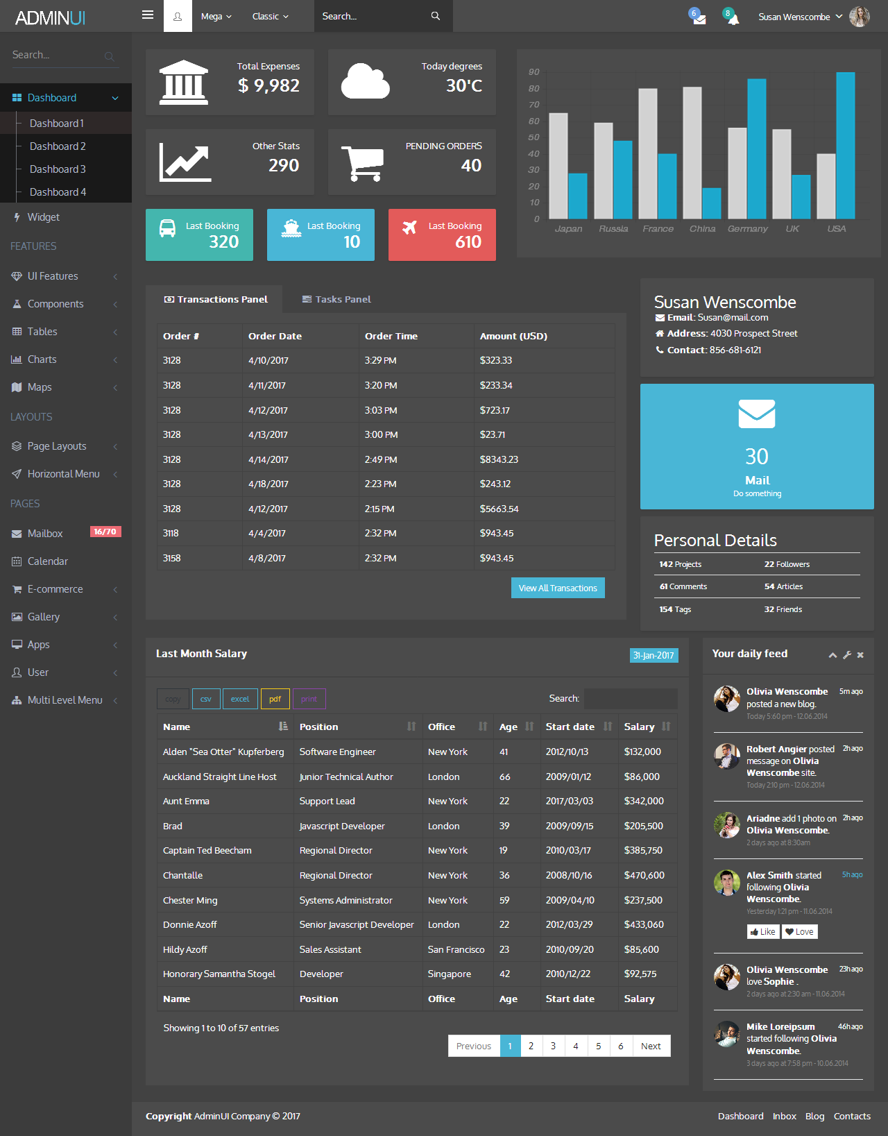 Admin UI - Angular Admin Responsive Template & Dashboard by bittyfox