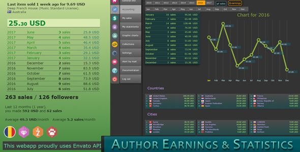 Author Earnings and Statistics - CodeCanyon Item for Sale