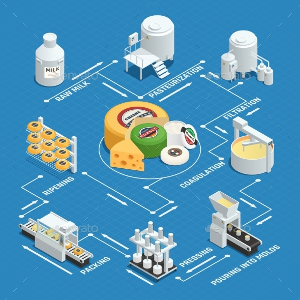 Cheese Production Factory Isometric Flowchart - Food Objects