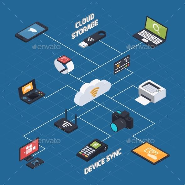 GraphicRiver Wireless Synchronization Isometric Concept 20340536