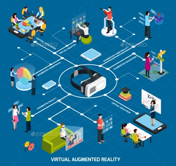 Virtual Augmented Reality Flowchart - Computers Technology