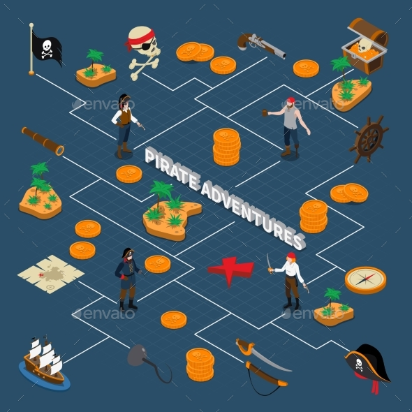 Pirate Adventures Isometric Flowchart - Backgrounds Decorative