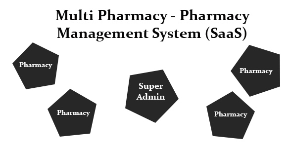 Multi Pharmacy - Pharmacy Management System (SaaS)