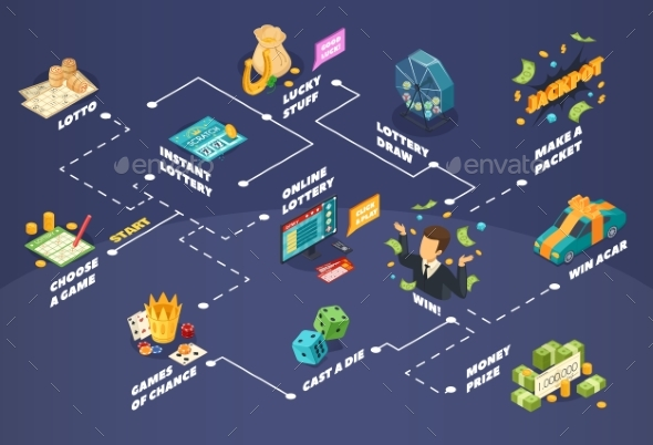 Lottery Isometric Flowchart - Business Conceptual