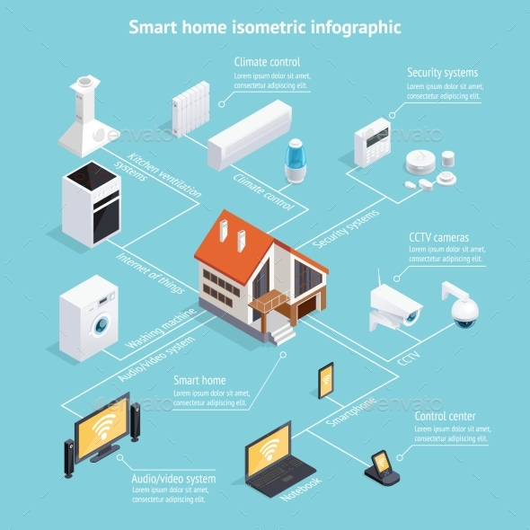 Smart Home Isometric Infographic Poster - Communications Technology
