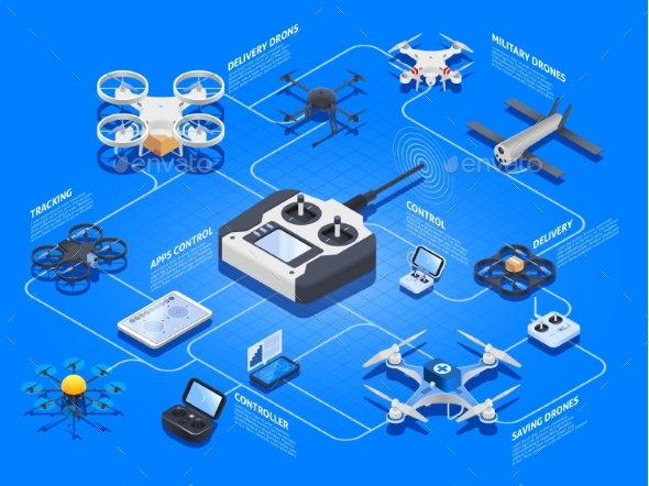 Drones Isometric Flowchart - Communications Technology