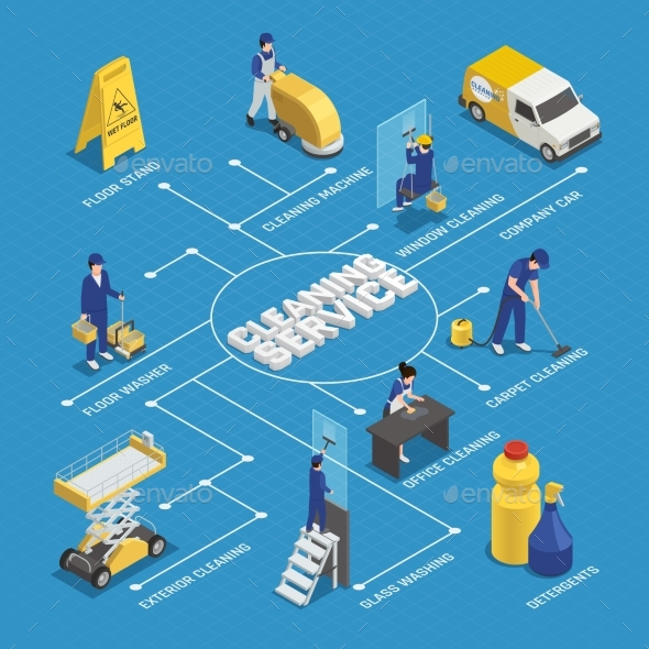 Cleaning Service Isometric Flowchart - Industries Business