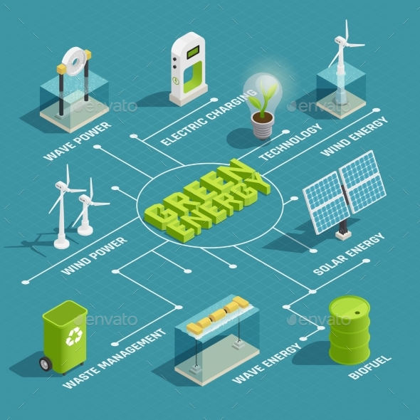 Green Energy Technology Isometric Flowchart - Industries Business
