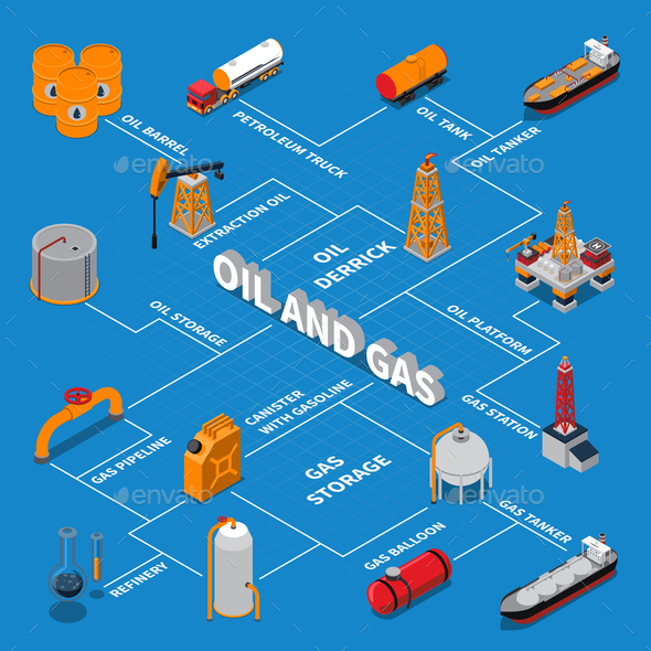 GraphicRiver Petroleum And Gas Isometric Flowchart 20682280