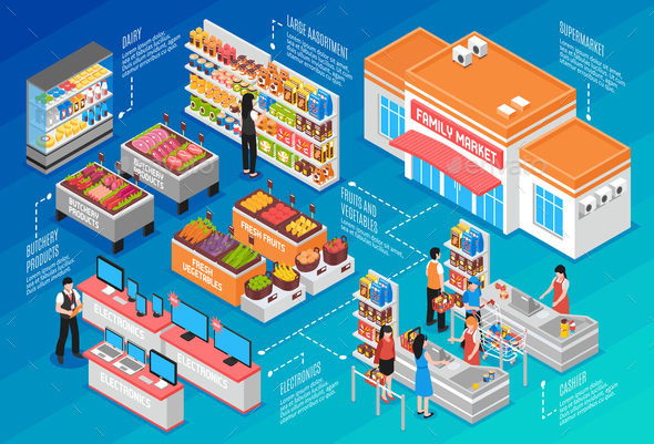 Supermarket Isometric Concept - Food Objects