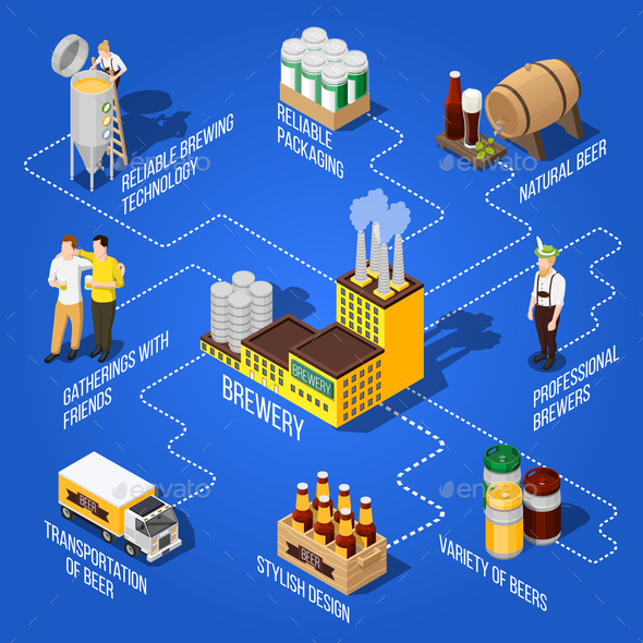 GraphicRiver Isometric Beer Flowchart 20682363