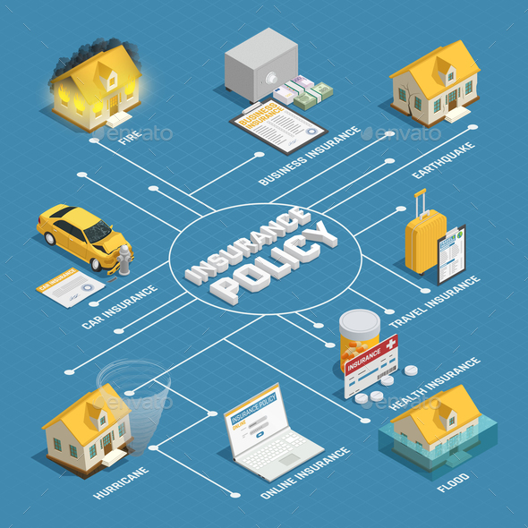 Insurance Policy Isometric Flowchart Poster - Industries Business
